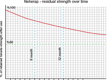 Netwrap - residual strength over time